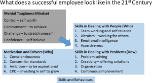 Successful Employees | Mental Toughness Partners